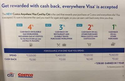 Costco Visa Credit Card Travel Benefits